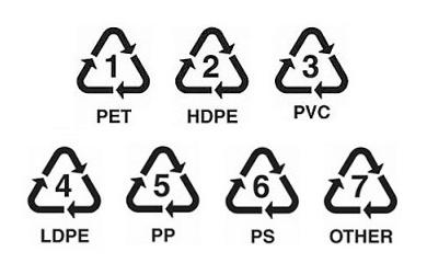 Clasificación de plásticos para su reciclaje