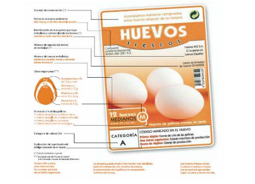 etiquetado envases plástico termoconformado para huevos