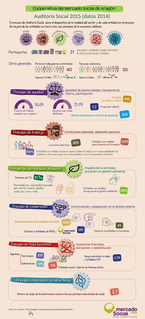 Gráfico resumen auditoria social Mescoop 2015