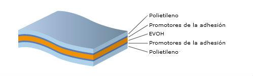 plástico EVOH alta barrera cinco capas