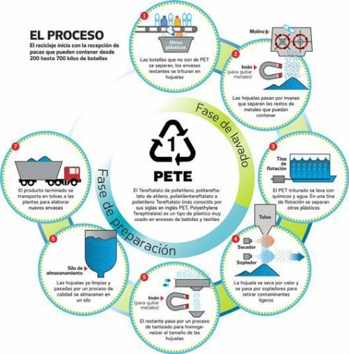 Reciclado envases PET